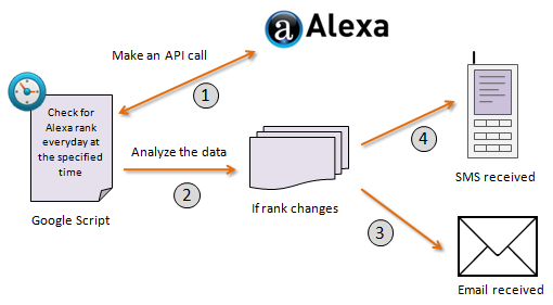 Track Alexa rank with Google Script