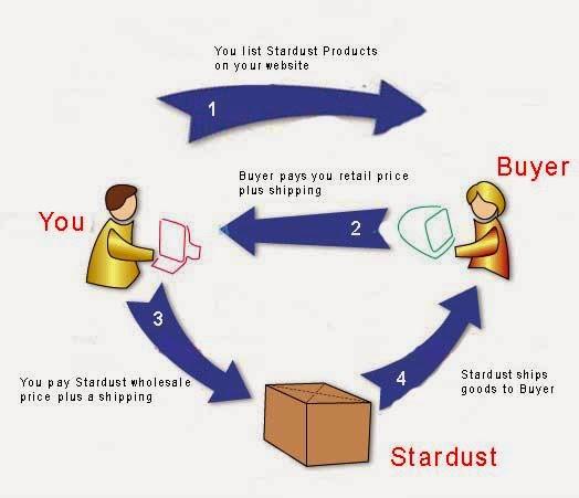 Peluang Usaha Bisnis Online