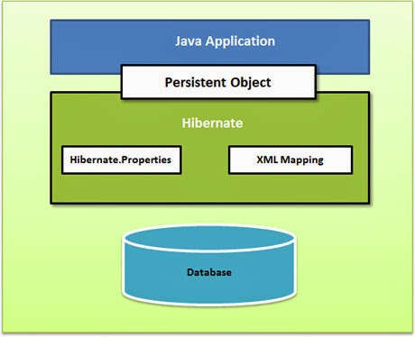 Hibernate architecture java j2ee spring hibernate for Architecture java