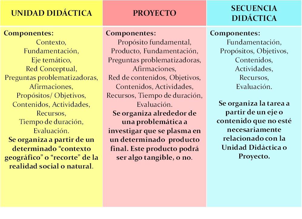 Nivel Inicial Planificacion Dia De La Bandera | MEJOR CONJUNTO DE