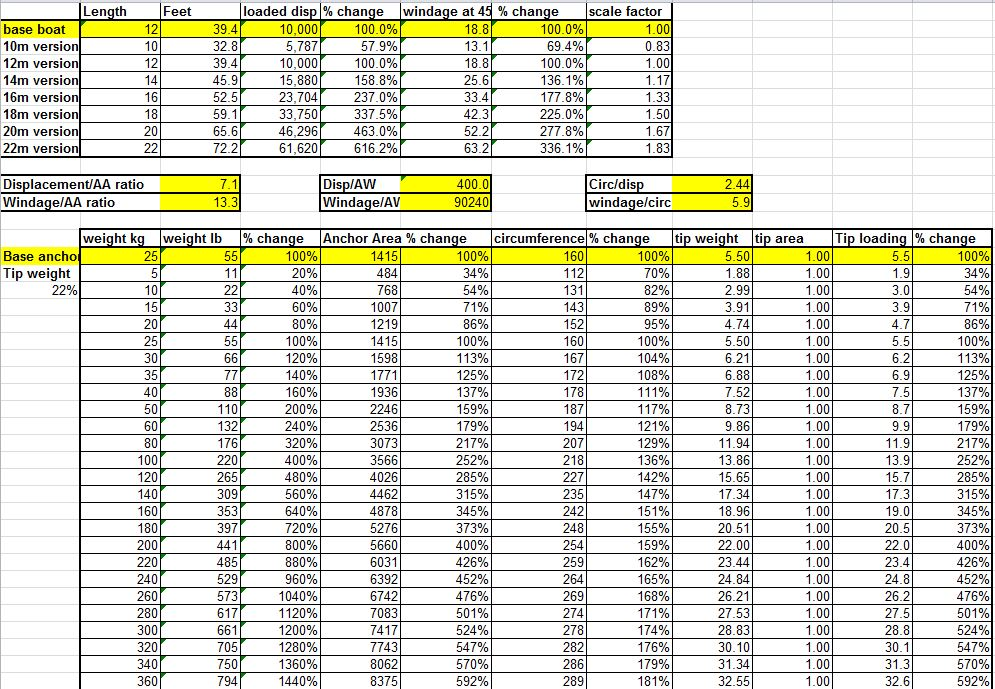 Snowpetrel sailing anchor ratios for the bored for Sailboat outboard motor size calculator
