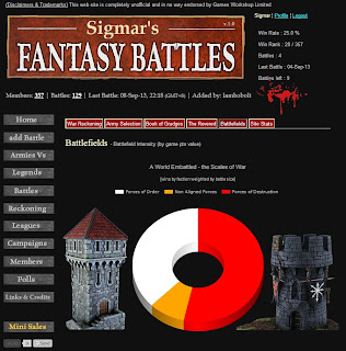 WFB Stats - The Scales of the Eternal War