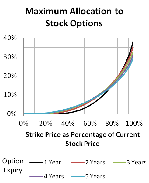 Tax treatment of trading stock options