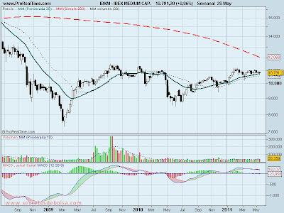 analisis tecnico-ibex 35 medium cap-23 de mayo de 2011
