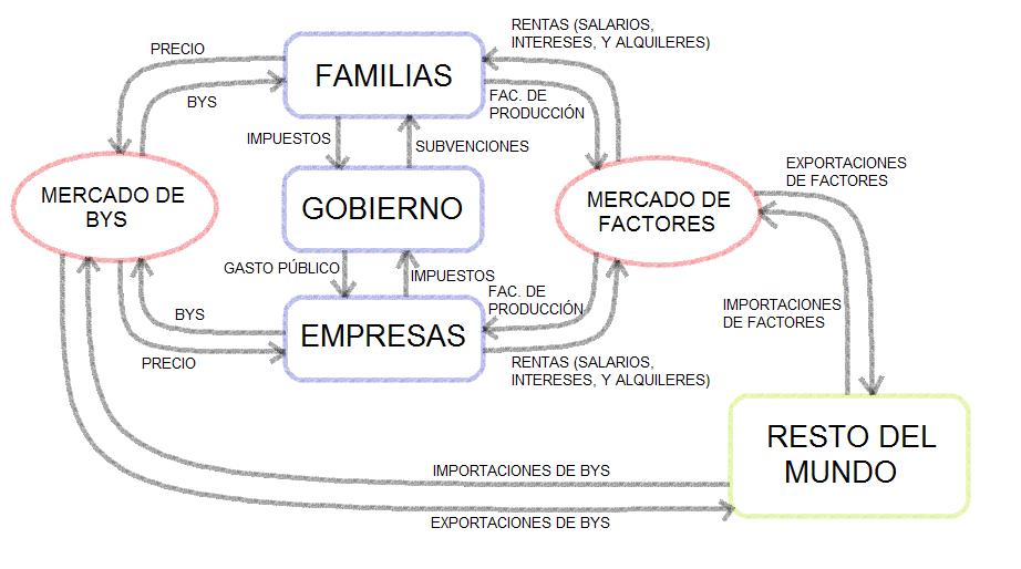 Ciencia econmica agentes y mercados fuente elaboracin propia y anxo penalonga swears ccuart Choice Image