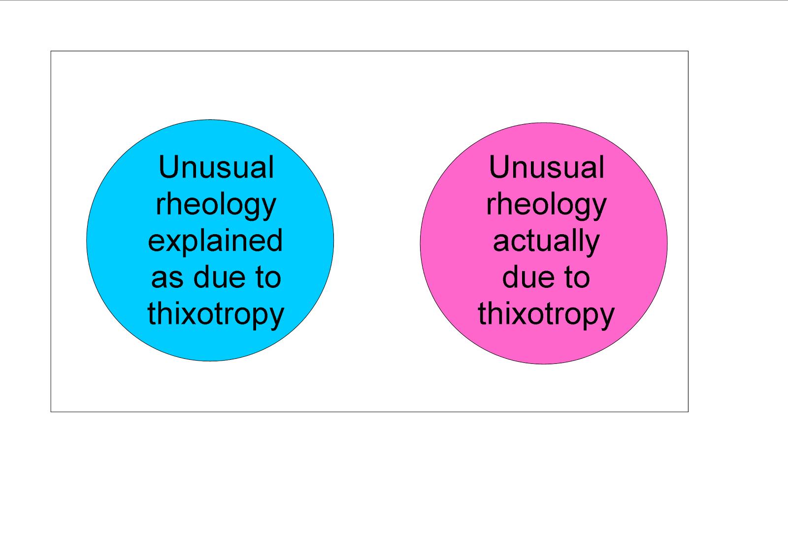 Its the rheo thing venn diagrams for rheologists venn diagrams for rheologists pooptronica