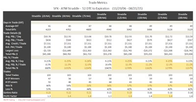 SPX Short Options Straddle Trade Metrics - 52 DTE - Risk:Reward Exits