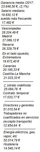Ganancia media anual de los españoles (2017)