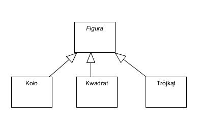 It is simple diagram klas klasa abstrakcyjna rni si od interfejsu tym e moe posiada implementacj swoich operacji a interfejs nie nazwy klas abstrakcyjnych pisane s ccuart Images