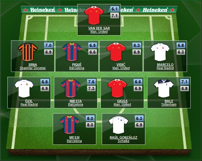 Once Ideal De La Uefa Champions League 2011