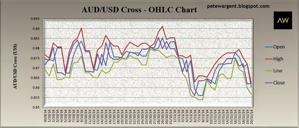 Dollar Declines