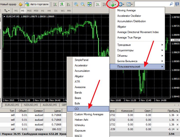 Индикатор cci на графике цены