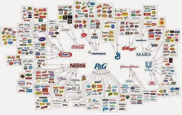 Los dueños de lo que consumimos sólo son unos cuantos.