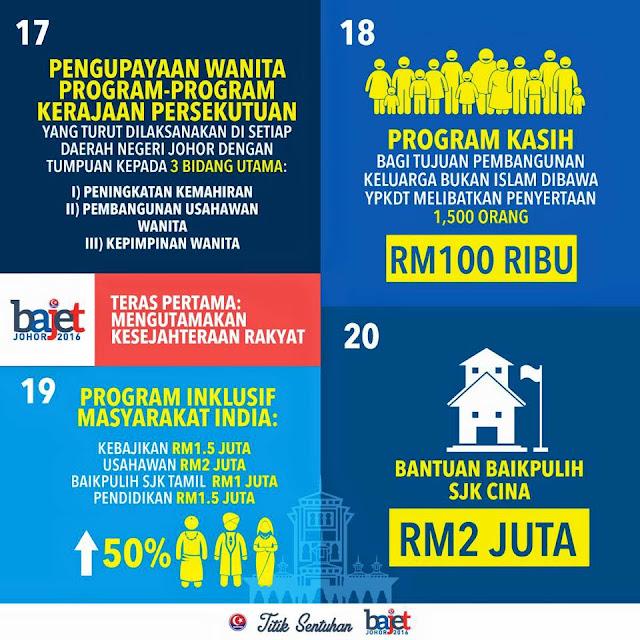 Bajet Johor 2016 Agenda 2
