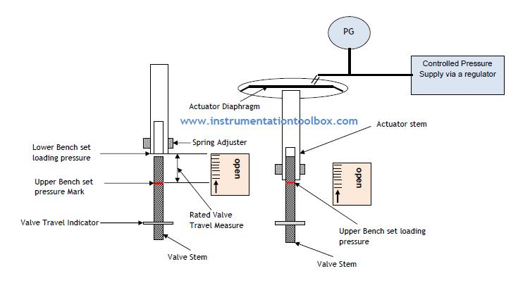 Control%2BValve%2BBench%2Bset%2BAdjustment how to adjust the bench set of a control valve actuator ~ learning