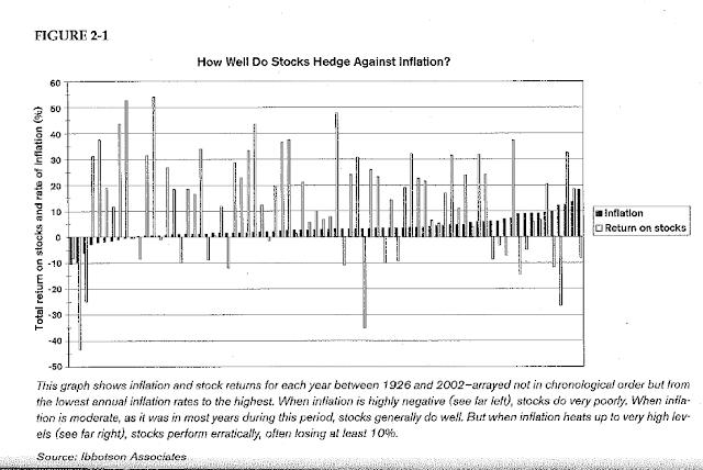 Comportamiento de las acciones respecto a la inflación.