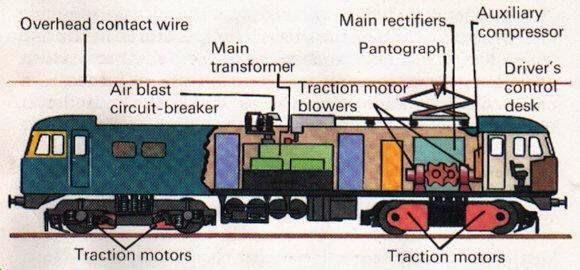works.2 electric train concept keelapavoor engineers club