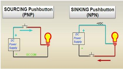 a3 sourcing and sinking concept in plc plc, plc ladder, plc ebook  at gsmportal.co