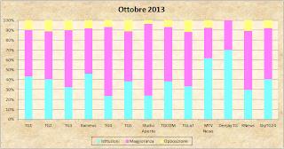Dati AGCom ottobre 2013