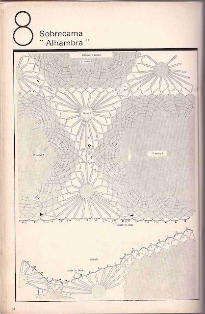 Gráfico de Sobrecama