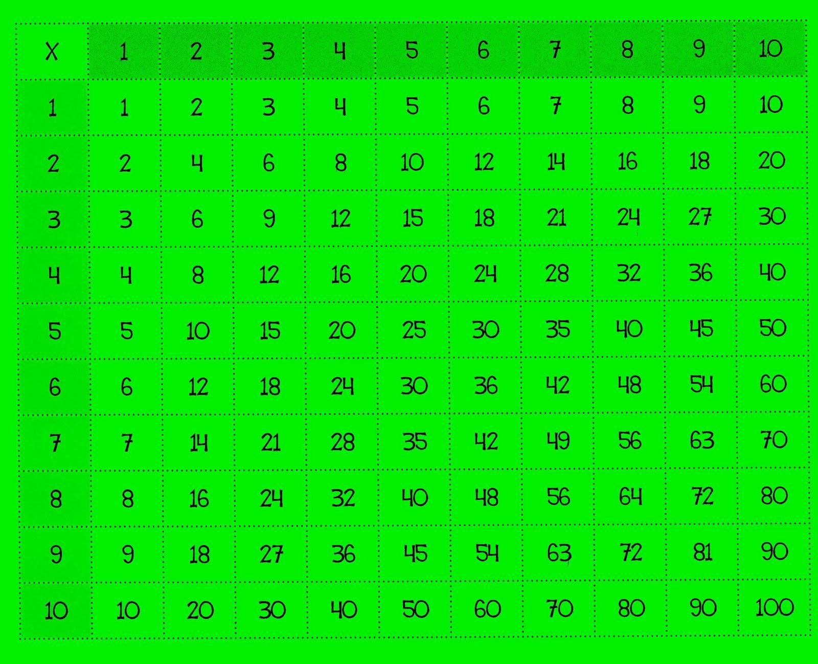 Aula se o sory divisiones con la tabla pitag rica for Table de division de 99