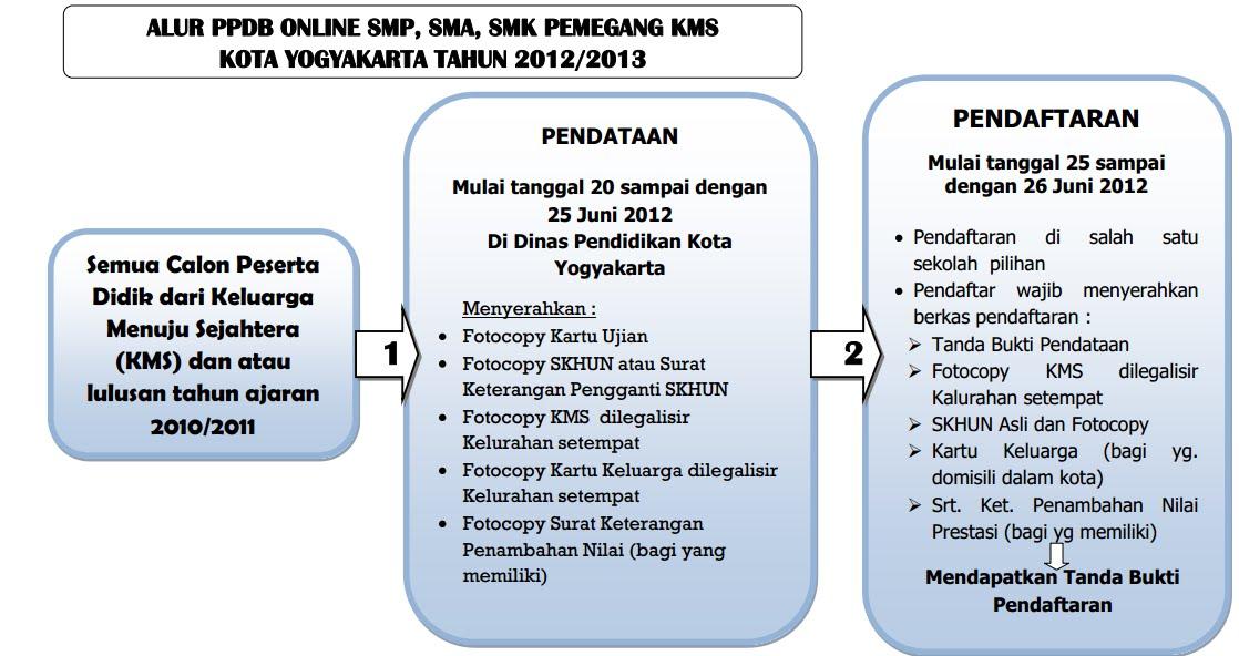 Berikut Tata Cara Pendaftaran Alur Seleksi Download Lengkap