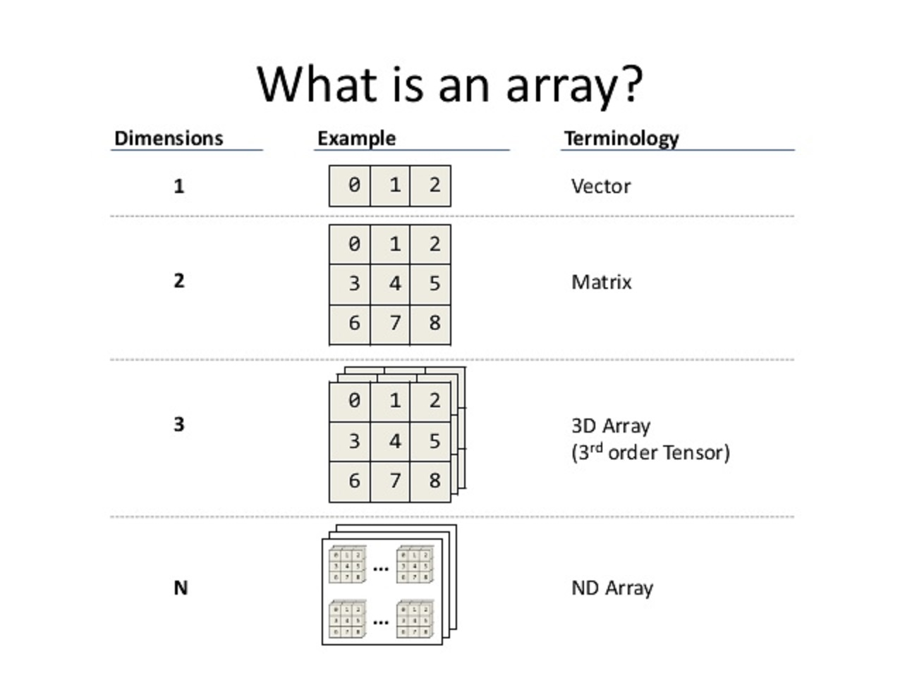 What Is Array Data Structure In Java Properties Example