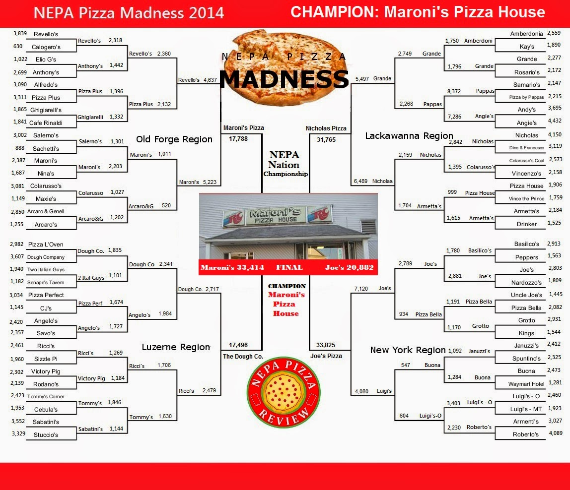 Maroni S Pizza: NEPA Pizza Madness - A Champion Is Crowned