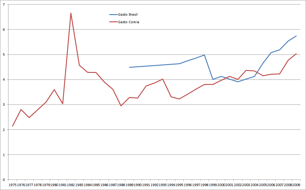 Evolução dos gastos do governo com a educação na Coreia do Sul e no Brasil