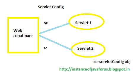 ServletConfig