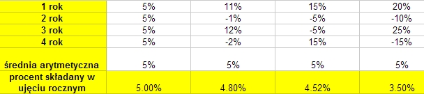 Zmienność stóp zwrotu a procent składany