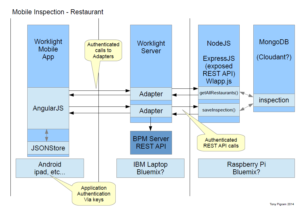 Tony is a geek worklight jsonstore http adapters for Angular 2 architecture
