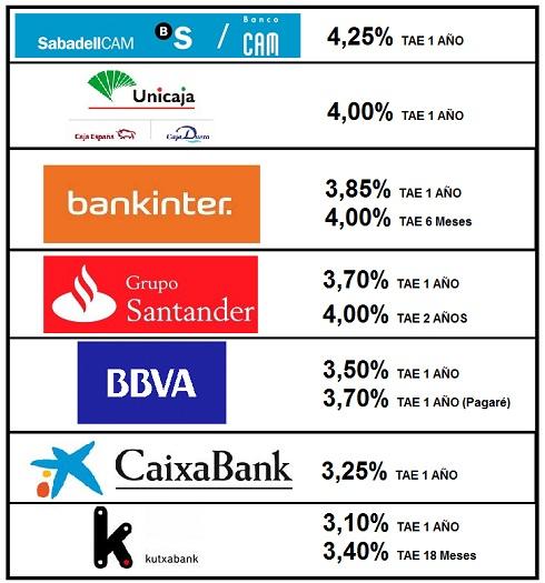 Ahorrocapital los bancos m s seguros con mejor for Oficinas banco santander alicante capital