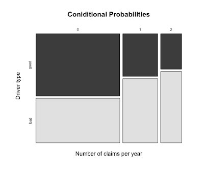 Predicting claims with a bayesian network