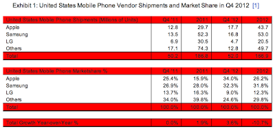 United States Mobile Phone Vendor Shipments and Market Share in Q4 2012
