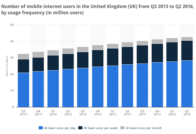 Mobile internet users in the United Kingdom (UK) from quarter three 2013  on wards