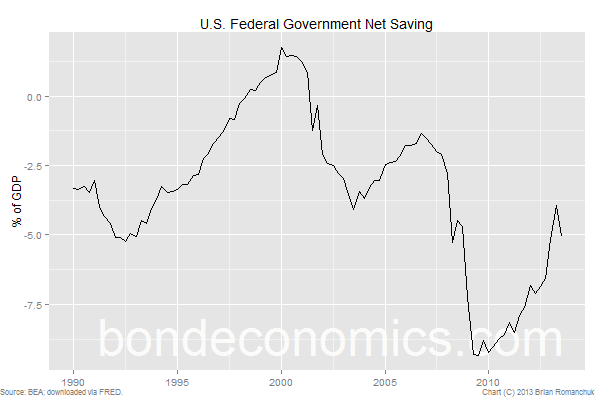 U.S. Federal Government Net Saving