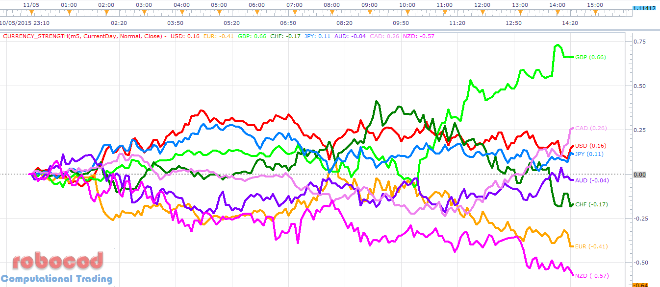 Livecharts co uk forex charts eur usd