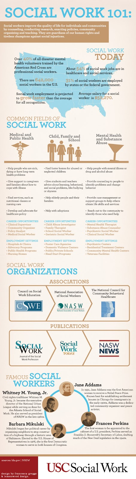 Social Work facts and Figures