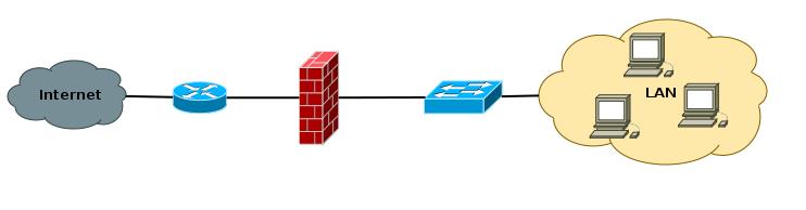 firewall en un servidor: