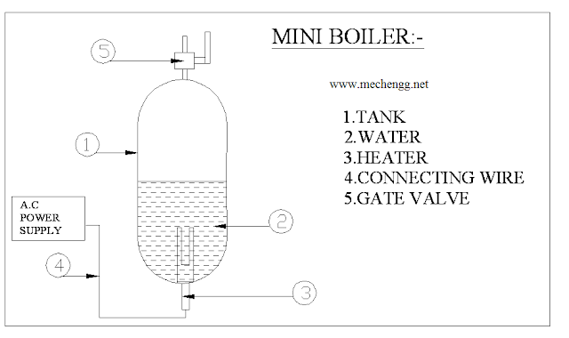 Fabrication Of Miniature (Mini) Boiler Mechanical Project