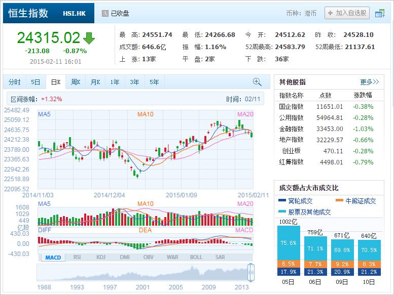 中国株コバンザメ投資 香港ハンセン指数20150211