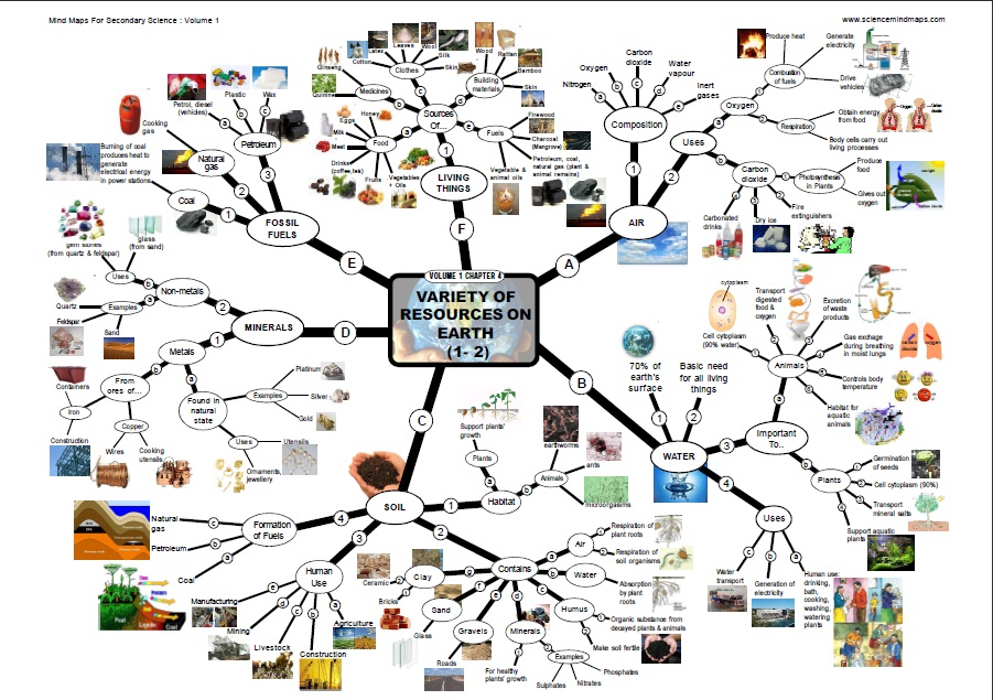 CONTOH MIND MAP SAINS | BLOG UNTUK PENDIDIKAN... Khususnya ...