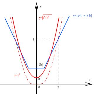 графики для решения задачи с параметрами