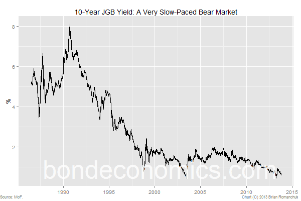 Chart: 10-year JGB Yield - A Very Slow-Paced Bear Market