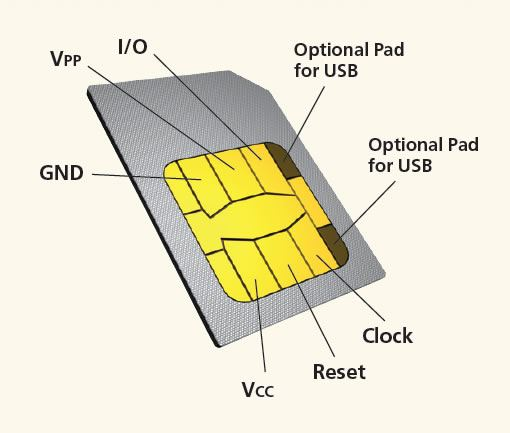 Basic Knowledge About The Sim Card