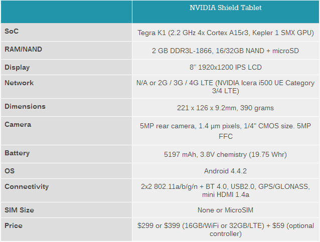 NVIDIA SHIELD tablet specifications, Full specifications of Nvidia Shield Tablet