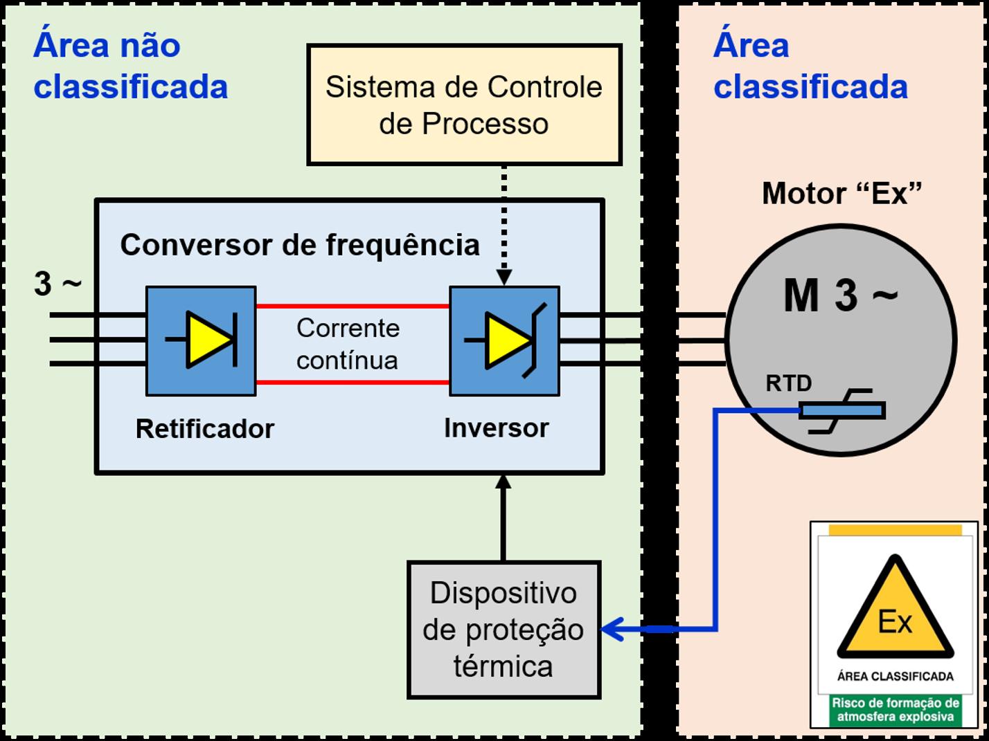 Diagrama de blocos de um conversor de frequência com controle do tipo PWM para acionamento de motor