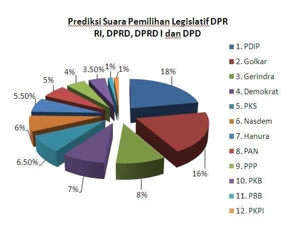 Prediksi hasil pemilu legislatif 2014, Opini Indonesia