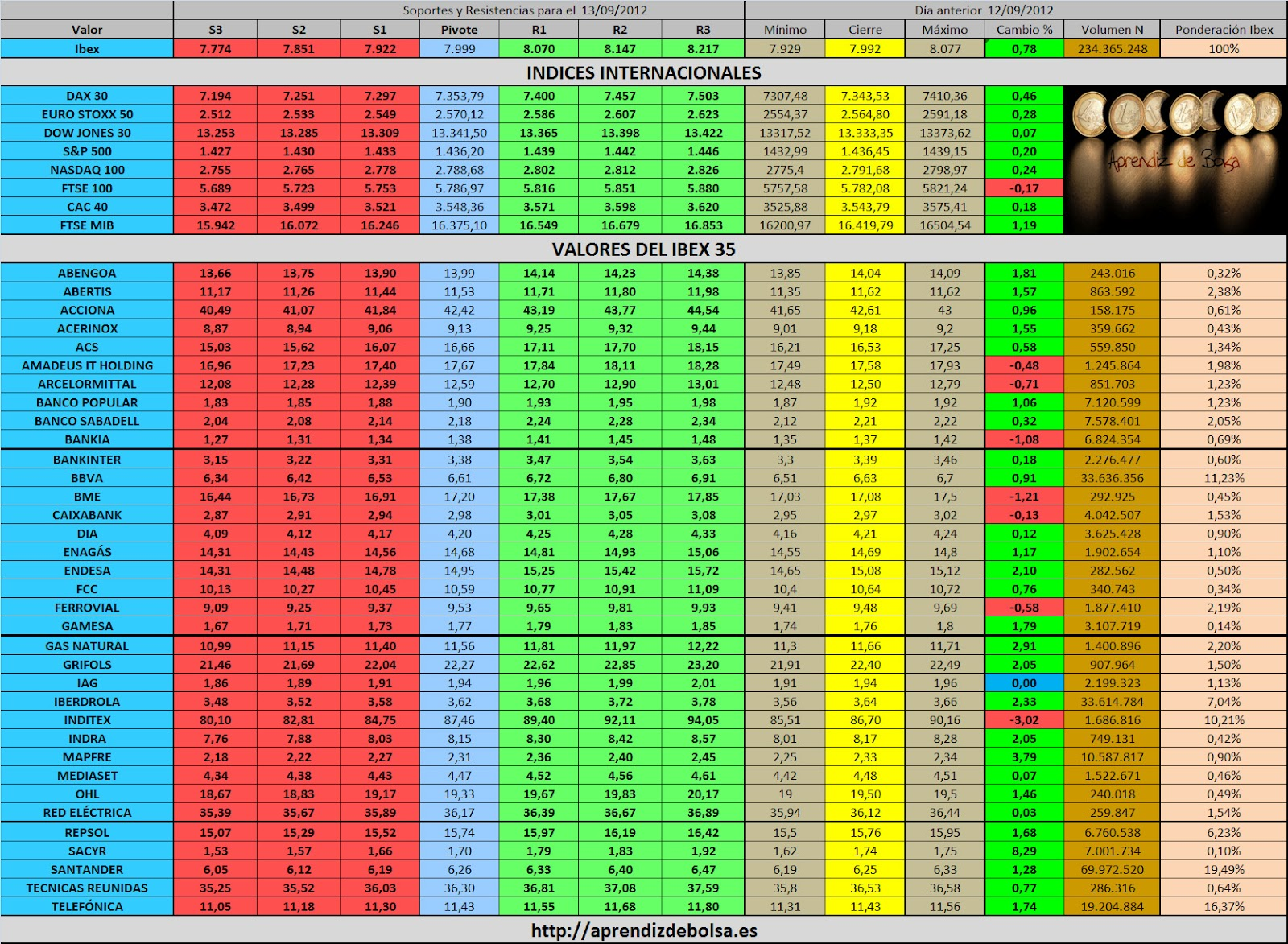 Forexpros ae indices